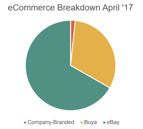 ecom breakdown